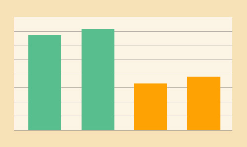 Average conversion rate graph