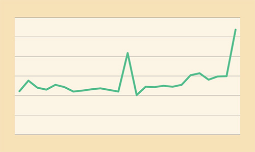 Fit Finder click rate graph